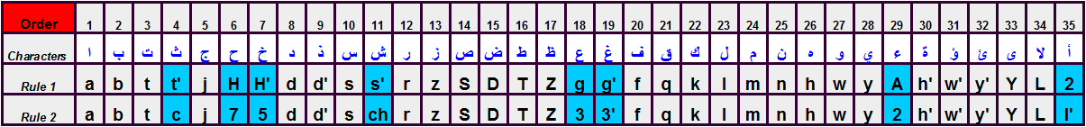 Transliteration of arabic keyboard letter